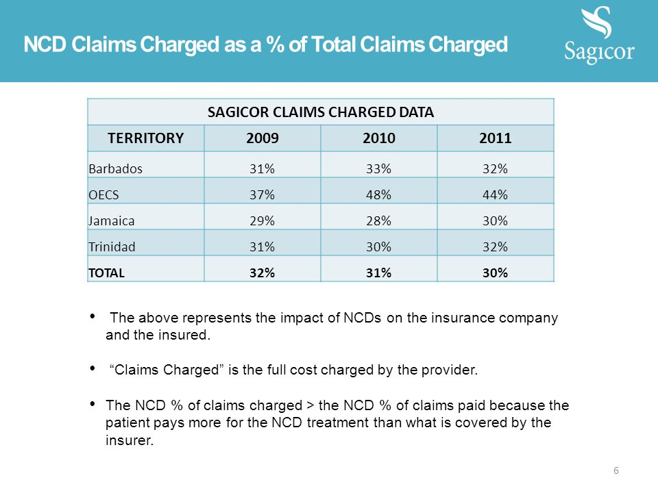 NCD Claims Charged as a % of Total Claims Charged SAGICOR CLAIMS CHARGED DATA TERRITORY200920102011 Barbados31%33%32% OECS37%48%44% Jamaica29%28%30% Trinidad31%30%32% TOTAL32%31%30% The above represents the impact of NCDs on the insurance company and the insured.