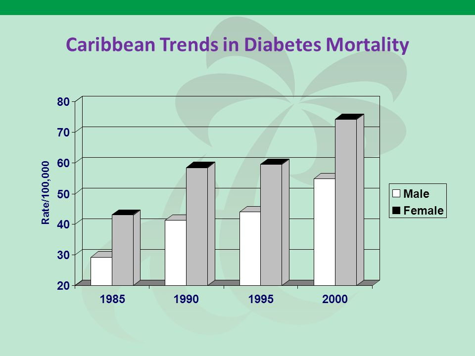 Caribbean Trends in Diabetes Mortality 20 30 40 50 60 70 80 Rate/100,000 1985199019952000 Male Female
