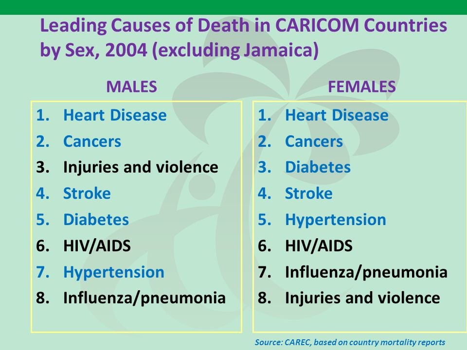 Leading Causes of Death in CARICOM Countries by Sex, 2004 (excluding Jamaica) 1.Heart Disease 2.Cancers 3.Injuries and violence 4.Stroke 5.Diabetes 6.