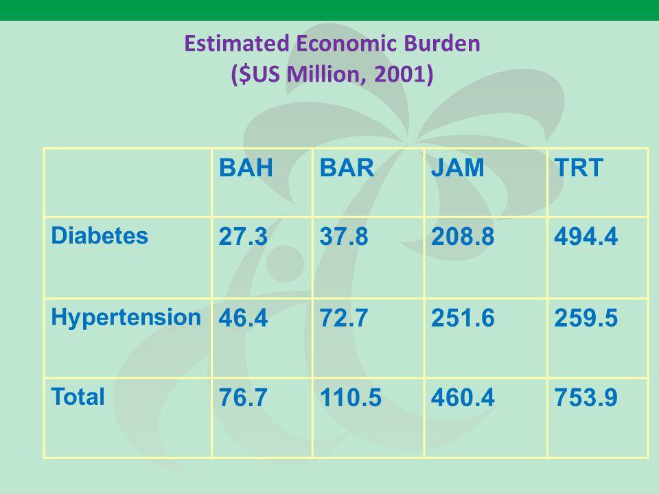 Estimated Economic Burden ($US Million, 2001) BAHBARJAMTRT Diabetes 27.337.8208.8494.4 Hypertension 46.472.7251.6259.5 Total 76.7110.5460.4753.9