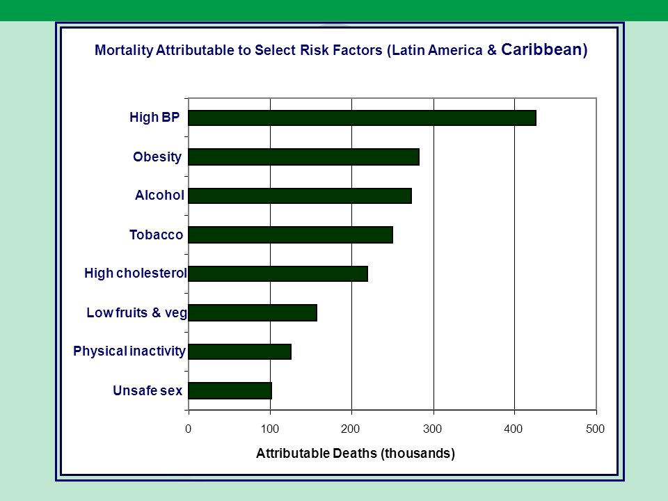 Mortality Attributable to Select Risk Factors (Latin America & Caribbean) 0100200300400500 Unsafe sex Physical inactivity Low fruits & veg High choles