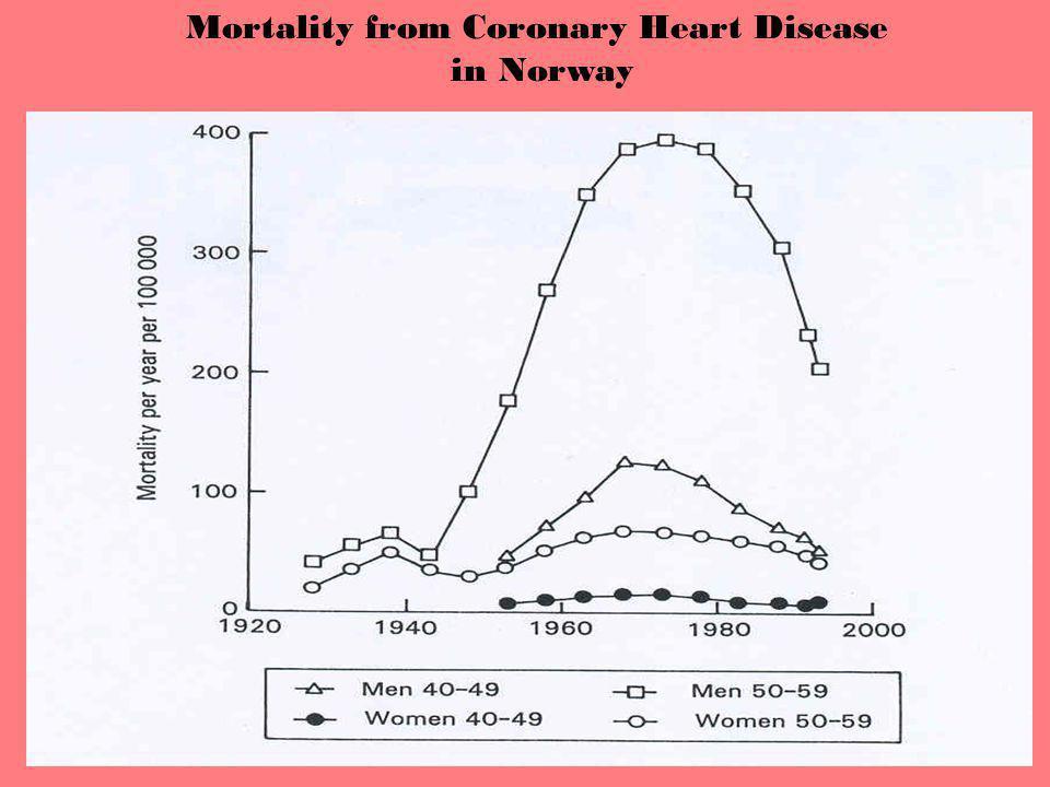 Mortality from Coronary Heart Disease in Norway