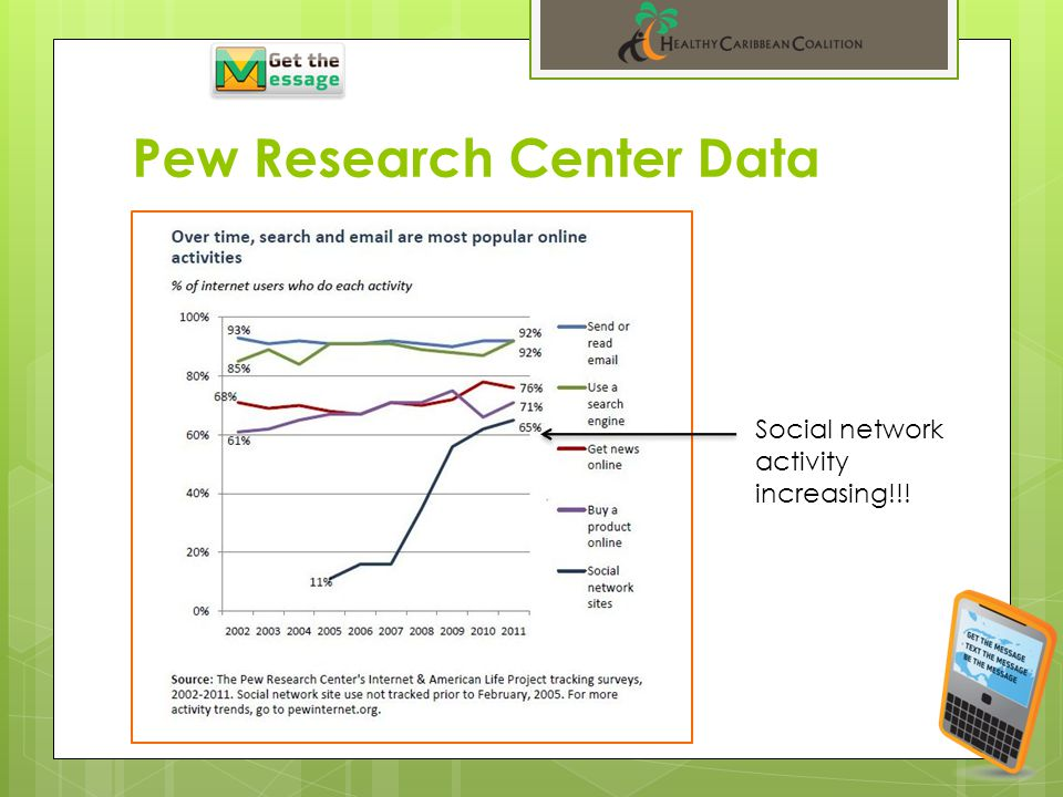 Pew Research Center Data Social network activity increasing!!!