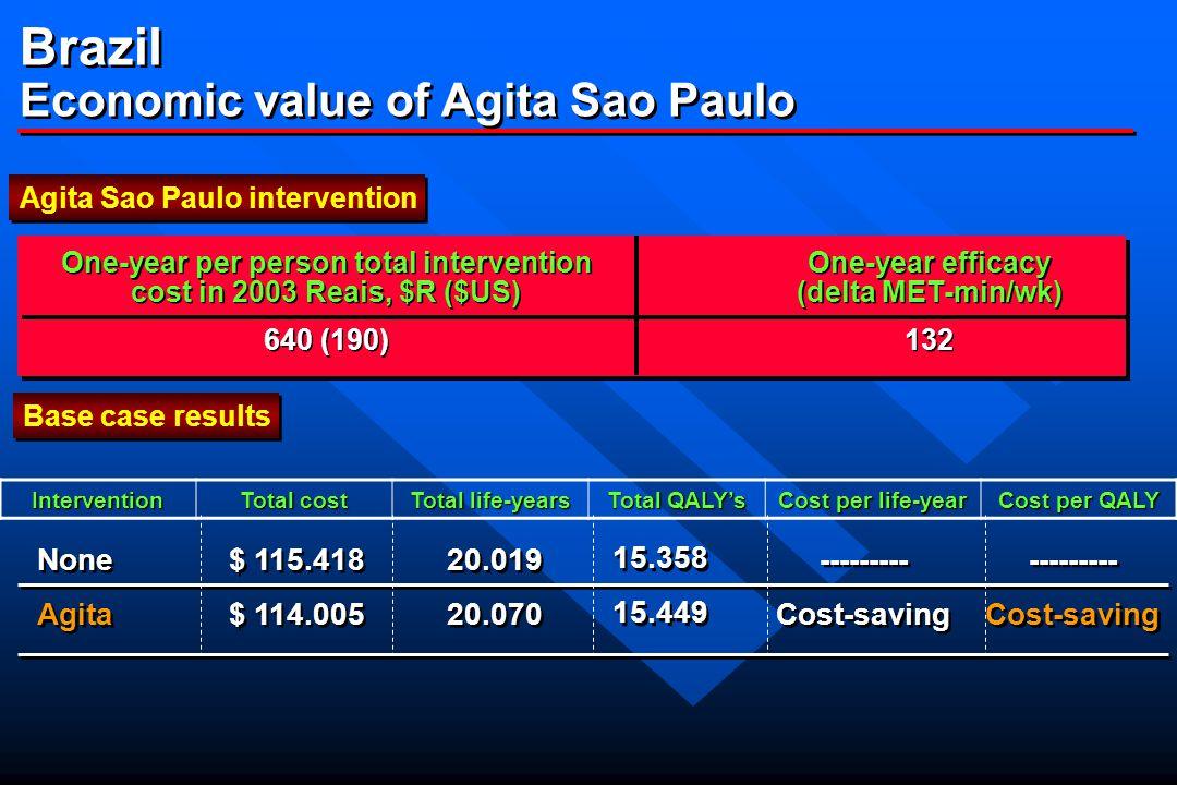Brazilian Experience Impact of Agita Matsudo, S. J Phys Activity and Health, 2004