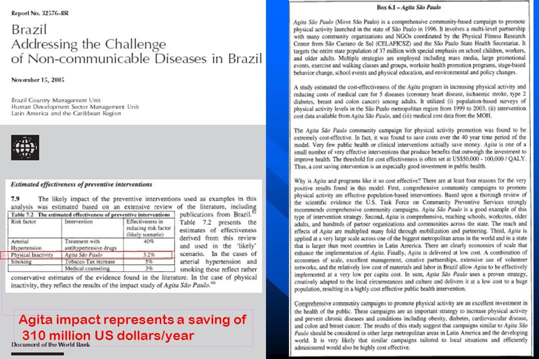 One-year per person total intervention cost in 2003 Reais, $R ($US) 640 (190) One-year per person total intervention cost in 2003 Reais, $R ($US) 640 (190) None Agita None Agita Agita Sao Paulo intervention Brazil Economic value of Agita Sao Paulo Base case results One-year efficacy (delta MET-min/wk) 132 One-year efficacy (delta MET-min/wk) 132Intervention Total cost Total life-years Total QALY's Cost per life-year Cost per QALY $ 115.418 $ 114.005 $ 115.418 $ 114.005 20.019 20.070 20.019 20.070 15.358 15.449 15.358 15.449 --------- Cost-saving --------- Cost-saving --------- Cost-saving --------- Cost-saving
