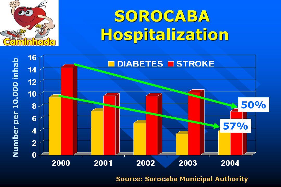 SOROCABA Hospitalization Source: Sorocaba Municipal Authority Number per 10.000 inhab. 50% 57%
