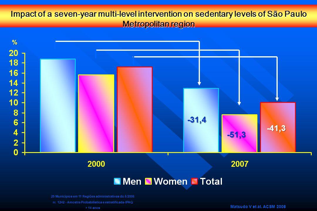 Impact of a seven-year multi-level intervention on sedentary levels of São Paulo Metropolitan region Matsudo V et al.