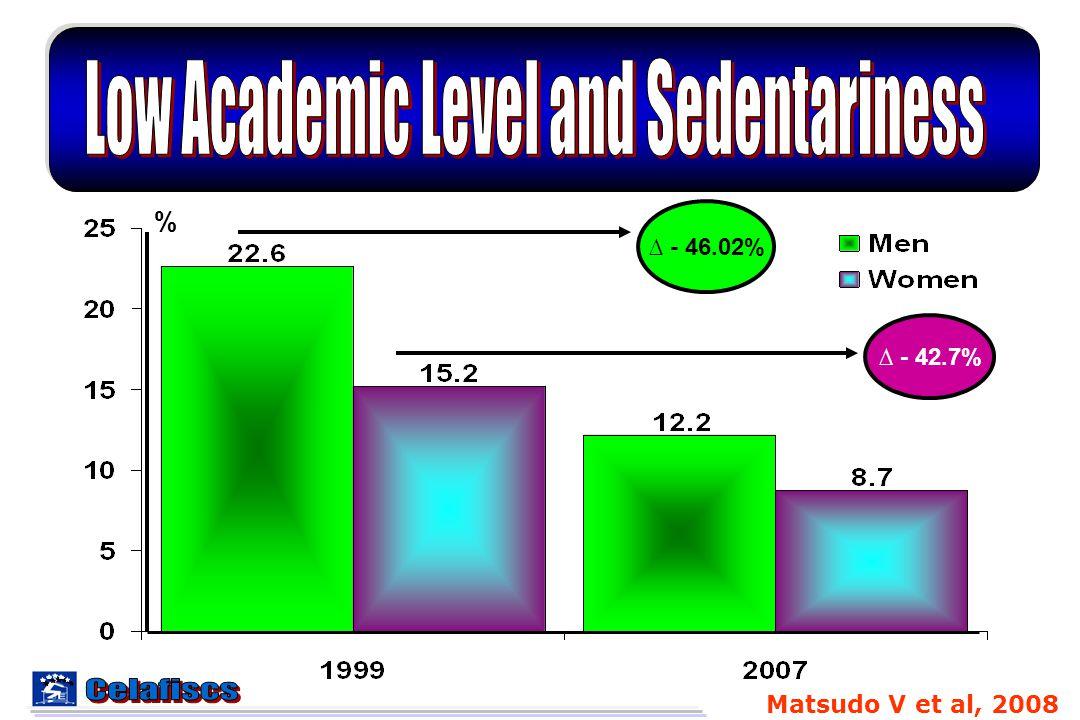 % Matsudo V et al, 2008 ∆ - 46.02% ∆ - 42.7%