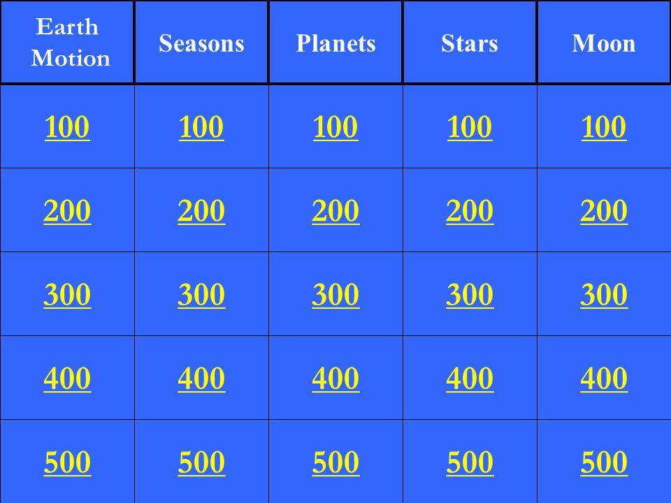 Planets Uranus