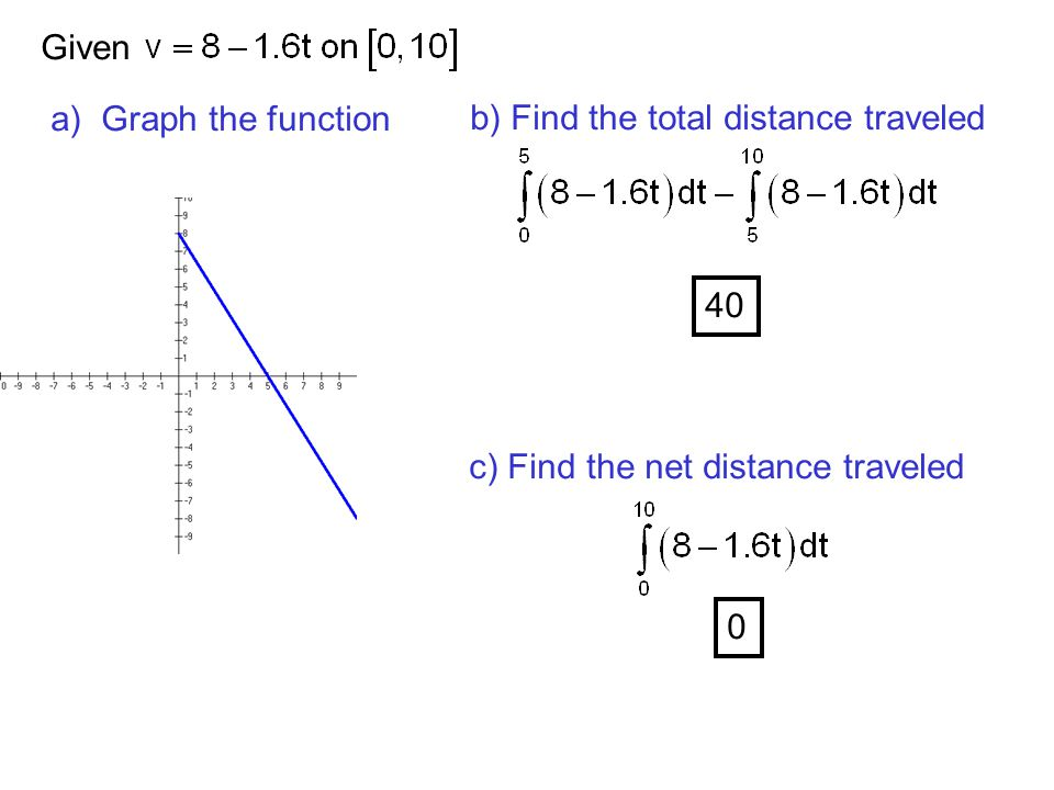 Given a) Graph the function b) Find the total distance traveled 40 c) Find the net distance traveled 0