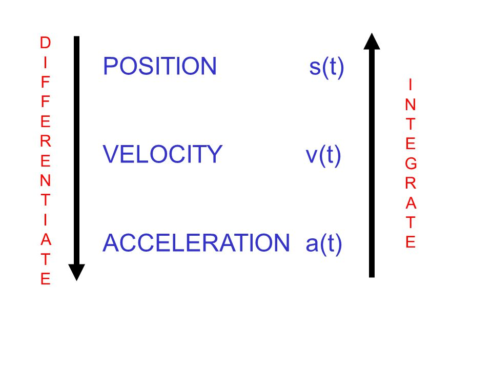 POSITION s(t) VELOCITY v(t) ACCELERATION a(t) DIFFERENTIATEDIFFERENTIATE INTEGRATEINTEGRATE