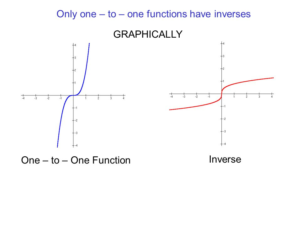 One – to – One Function Inverse Function and Inverse have Symmetry about the line y = x