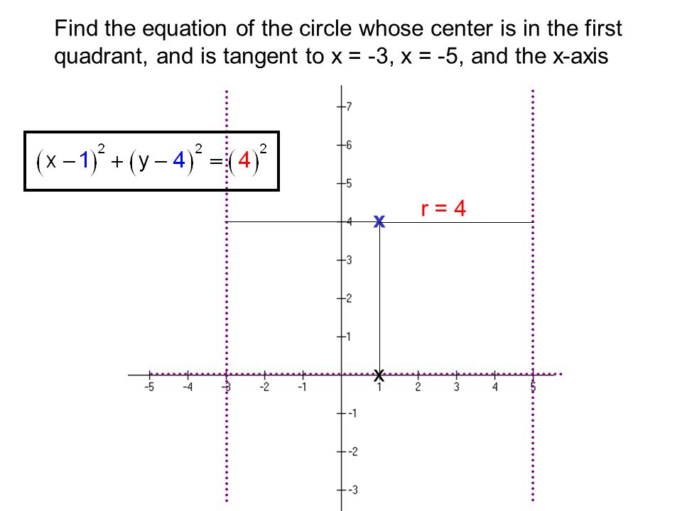 Find the equation of the circle whose center is in the first quadrant, and is tangent to x = -3, x = -5, and the x-axis x x r = 4