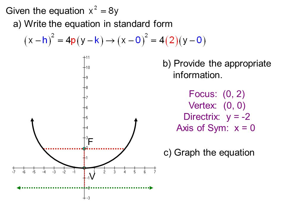 Given the equation a) Write the equation in standard form V F b) Provide the appropriate information.