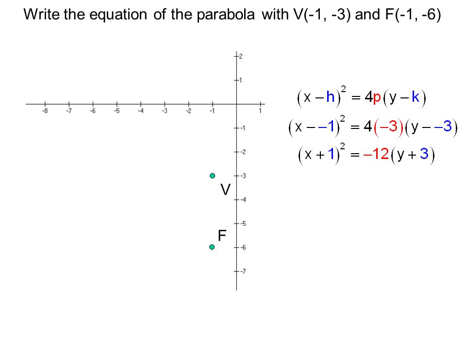 Write the equation of the parabola with V(-1, -3) and F(-1, -6) V F