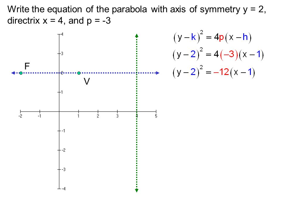 Write the equation of the parabola with axis of symmetry y = 2, directrix x = 4, and p = -3 V F
