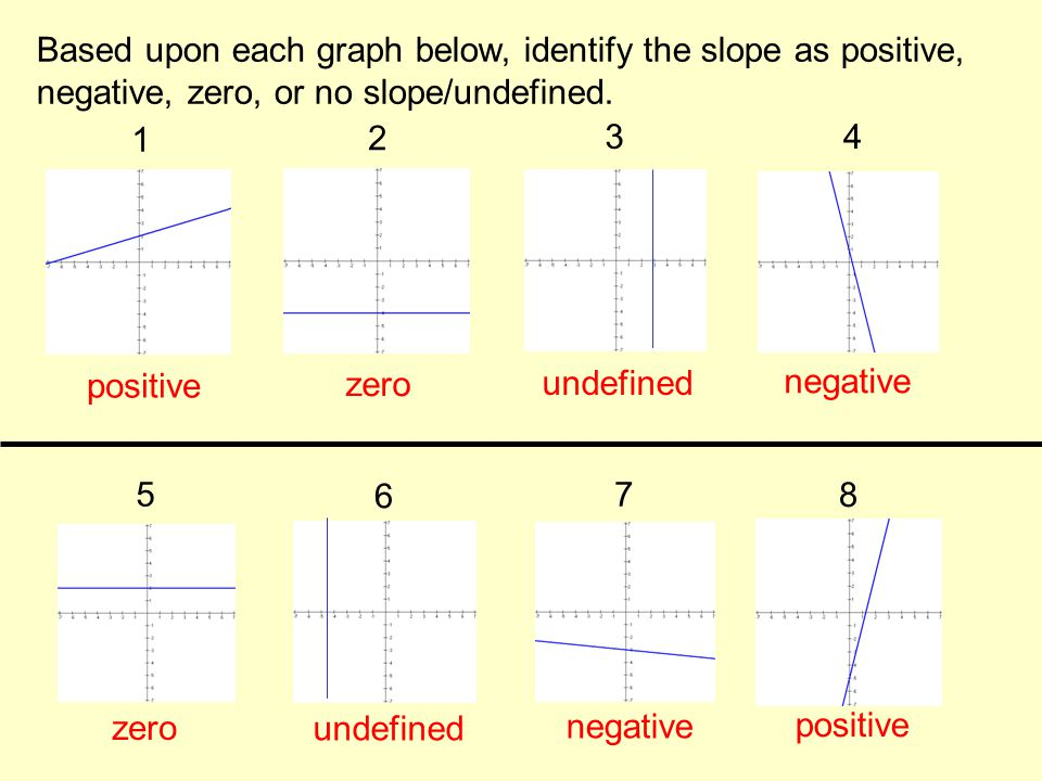 Based upon each graph below, identify the slope as positive, negative, zero, or no slope/undefined. 1 2 34 5 6 7 8 positive zero undefined negative ze