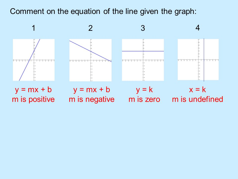 Comment on the equation of the line given the graph below: 1 2 34 5 6 7 8 y = mx +b m is positive y = k m is zero x = k m is undefined y = mx + b m is negative y = mx +b m is positive y = k m is zero x = k m is undefined y = mx + b m is negative