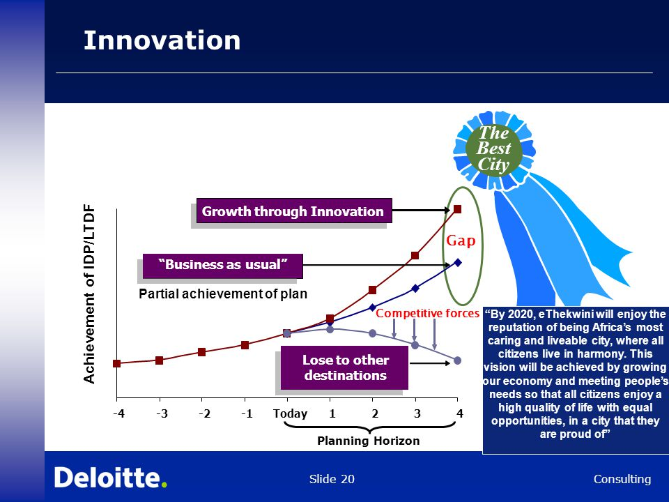 Consulting Slide 20 Innovation Achievement of IDP/LTDF Partial achievement of plan -4-3-2Today1234 Planning Horizon Historic growth rate Business as usual Competitive forces Growth through Innovation Lose to other destinations The Best City Gap By 2020, eThekwini will enjoy the reputation of being Africa's most caring and liveable city, where all citizens live in harmony.