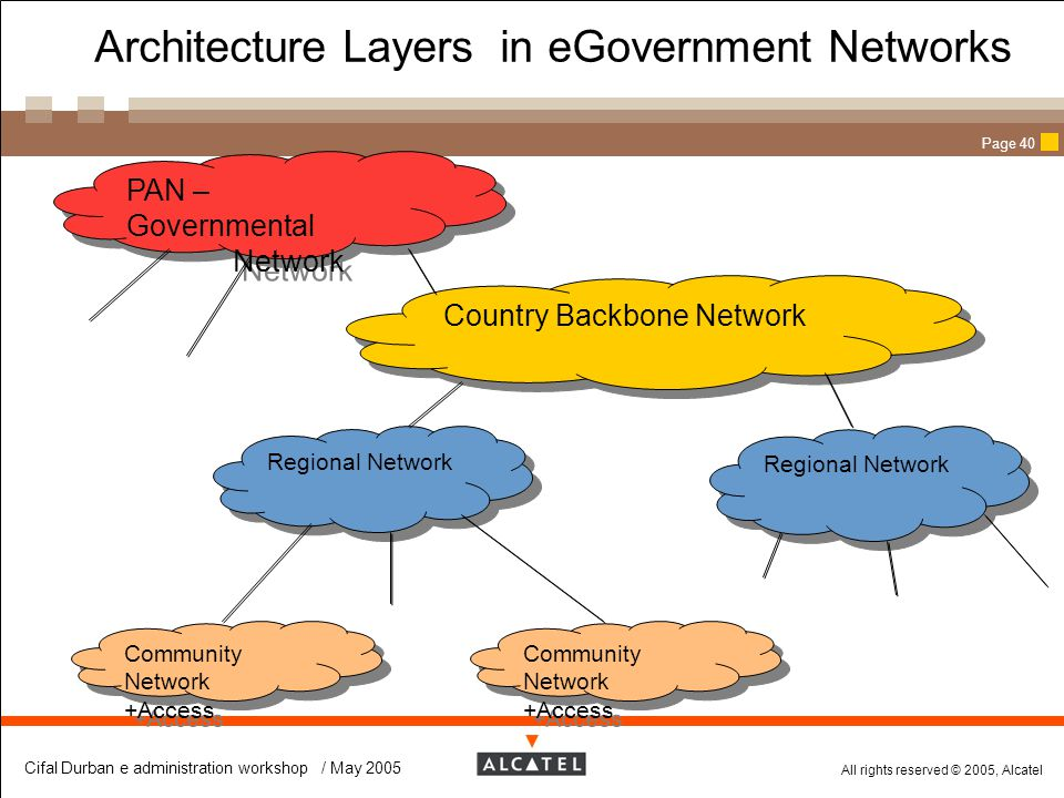 All rights reserved © 2005, Alcatel Cifal Durban e administration workshop / May 2005 Page 40 Architecture Layers in eGovernment Networks PAN – Govern