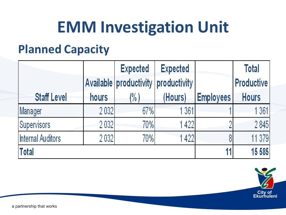 EMM Investigation Unit The following are the statistics of management requests, EMM Hotline and National Hotline received over the past five financial years: Financial YearManagement Request EMM HotlineNational Hotline 2007/2008:45 2008/2009:52 2009/2010:58181 2010/2011:791226 2011/2012:421107