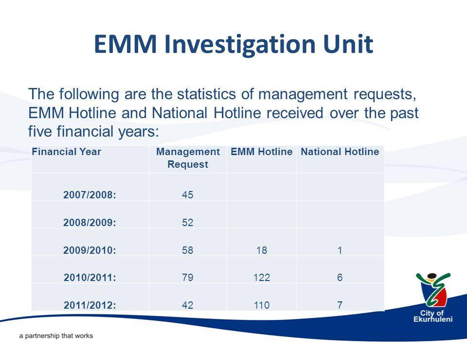 EMM Investigation Unit SUCCESSES The unit has investigated over 230 cases since 2007 involving allegations relating to the following irregularities:  Unauthorised, Irregular and fruitless & wasteful expenditure.