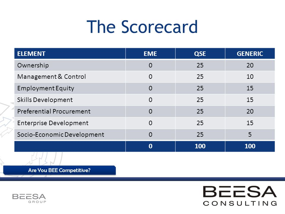 Are You BEE Competitive? The Scorecard ELEMENTEMEQSEGENERIC Ownership02520 Management & Control02510 Employment Equity02515 Skills Development02515 Pr