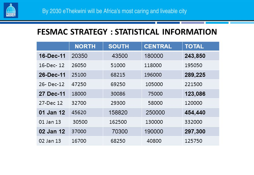 FESMAC STRATEGY : STATISTICAL INFORMATION NORTH SOUTHCENTRALTOTAL 16-Dec-1120350 43500180000243,850 16-Dec- 1226050 51000118000195050 26-Dec-11 25100 68215196000 289,225 26- Dec-1247250 69250 105000221500 27 Dec-11 18000 30086 75000 123,086 27-Dec 1232700 29300 58000120000 01 Jan 12 45620 158820 250000454,440 01 Jan 13 30500 162500 130000332000 02 Jan 12 37000 70300190000297,300 02 Jan 1316700 68250 40800125750