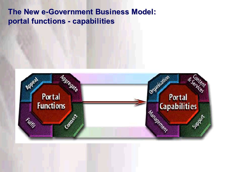 This information is confidential. Do not disclose outside DTT. The New e-Government Business Model: portal functions - capabilities