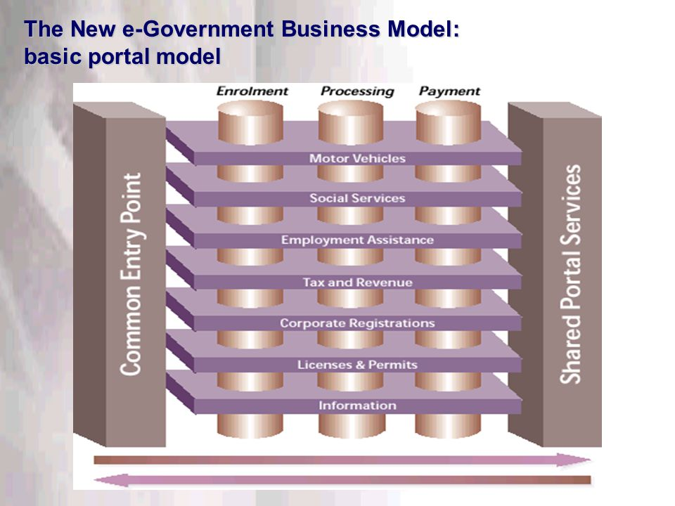 This information is confidential. Do not disclose outside DTT. The New e-Government Business Model: basic portal model