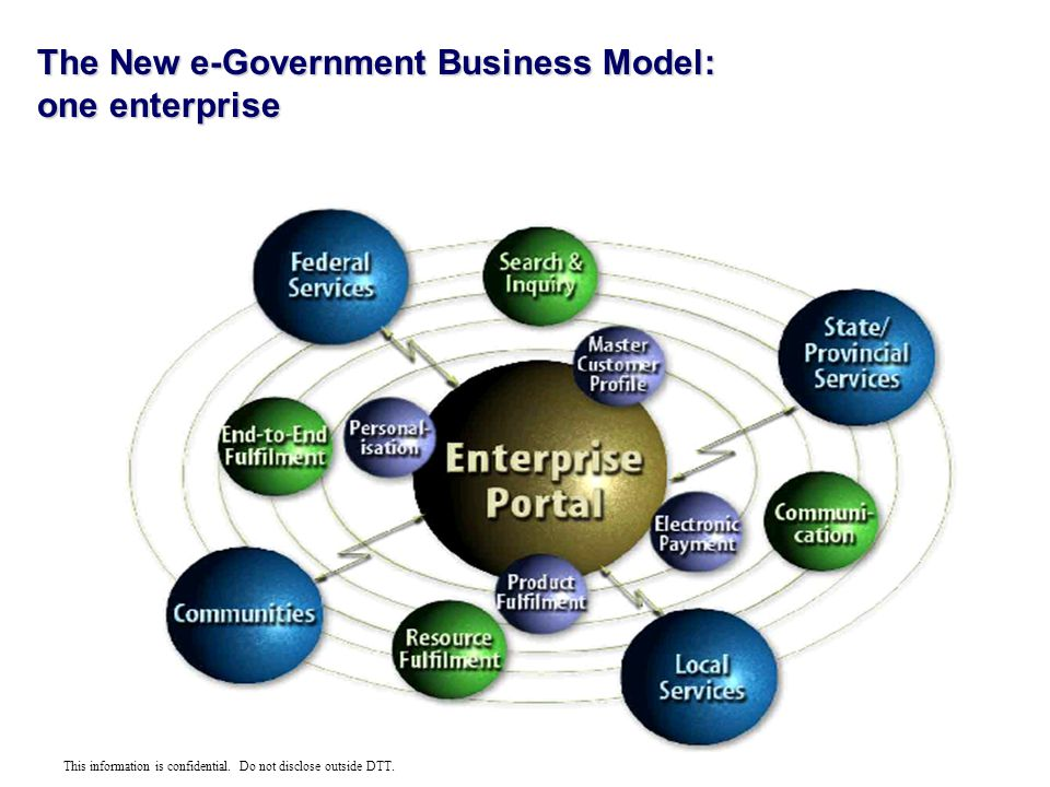 This information is confidential. Do not disclose outside DTT. The New e-Government Business Model: one enterprise