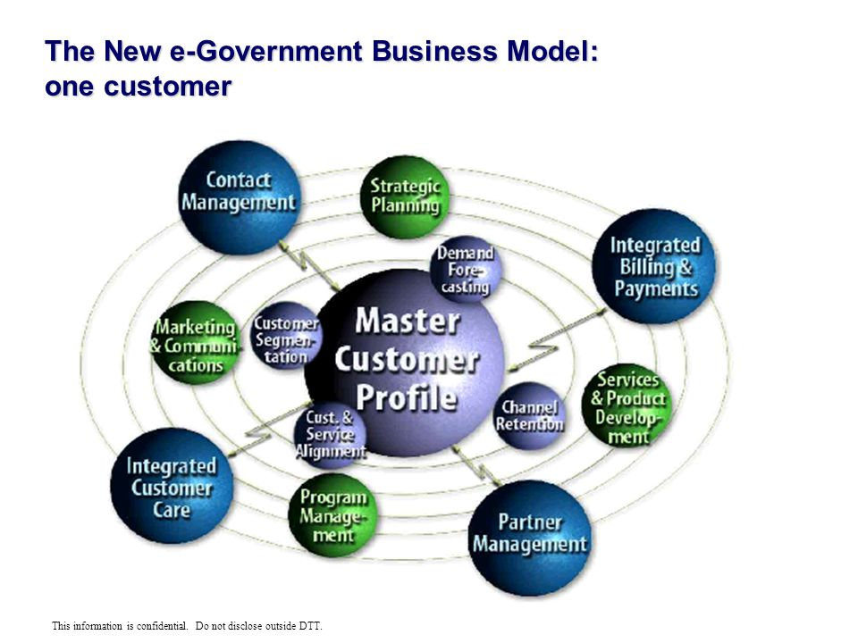 This information is confidential. Do not disclose outside DTT. The New e-Government Business Model: one customer