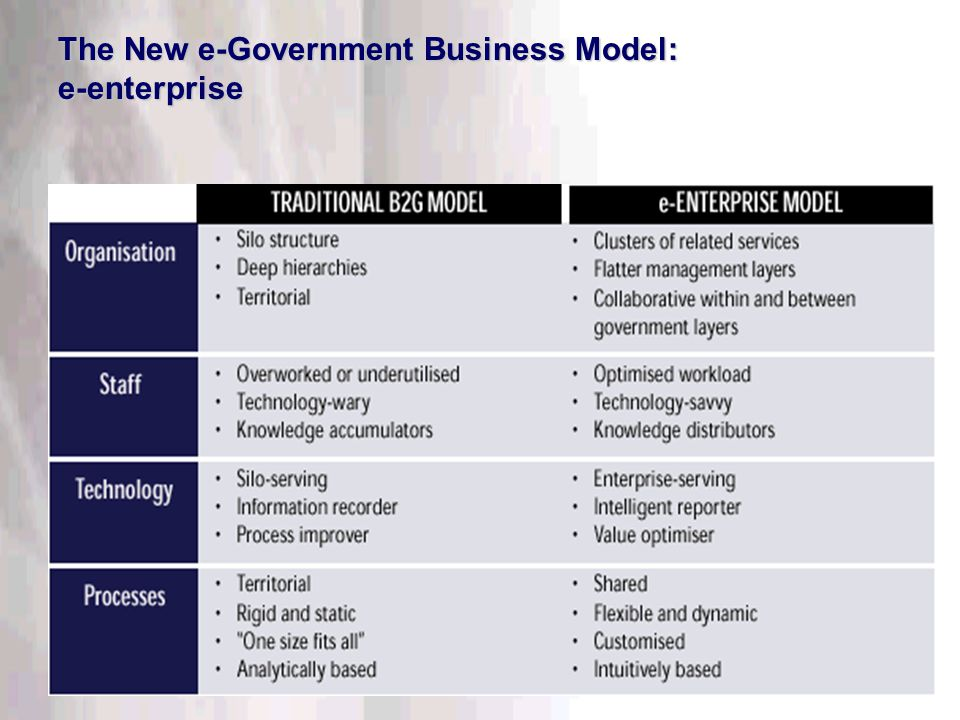 This information is confidential. Do not disclose outside DTT. The New e-Government Business Model: e-enterprise