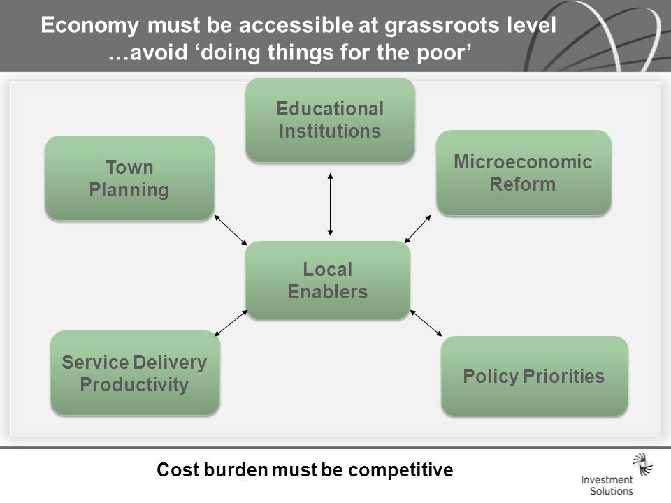 Economy must be accessible at grassroots level …avoid 'doing things for the poor' Local Enablers Local Enablers Town Planning Town Planning Microeconomic Reform Microeconomic Reform Policy Priorities Service Delivery Productivity Service Delivery Productivity Cost burden must be competitive Educational Institutions Educational Institutions