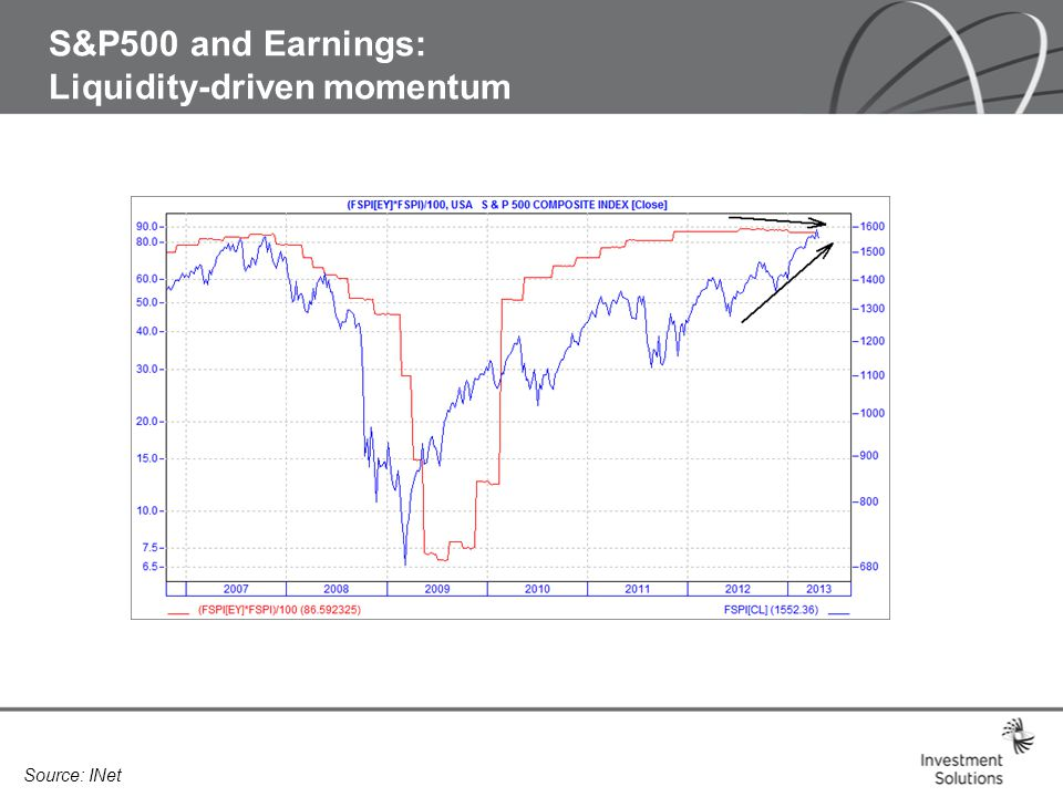 QE and the US economy: hiding recession?? Source: INet