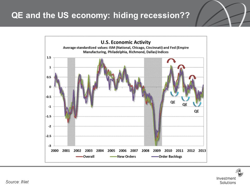 QE and the US economy: hiding recession Source: INet