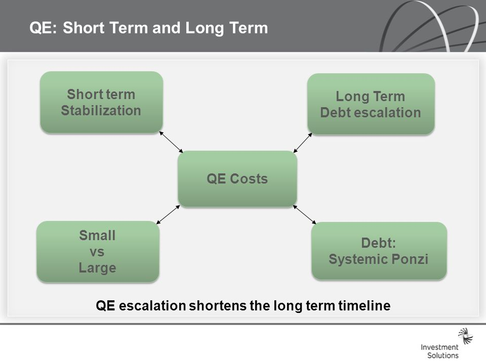 QE: Short Term and Long Term QE Costs Short term Stabilization Short term Stabilization Long Term Debt escalation Long Term Debt escalation Debt: Systemic Ponzi Debt: Systemic Ponzi Small vs Large Small vs Large QE escalation shortens the long term timeline