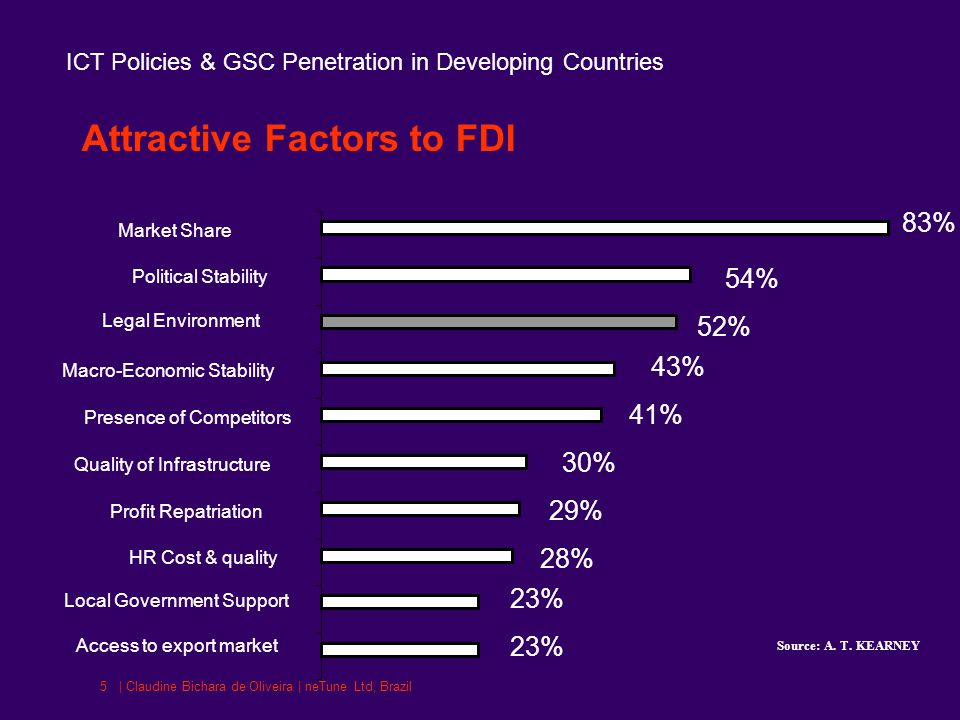 ICT Policies & GSC Penetration in Developing Countries | Claudine Bichara de Oliveira | neTune Ltd, Brazil5 Attractive Factors to FDI 83% 54% 52% 43% 41% 30% 29% 28% 23% Access to export market Local Government Support HR Cost & quality Profit Repatriation Quality of Infrastructure Presence of Competitors Macro-Economic Stability Legal Environment Political Stability Market Share Source: A.
