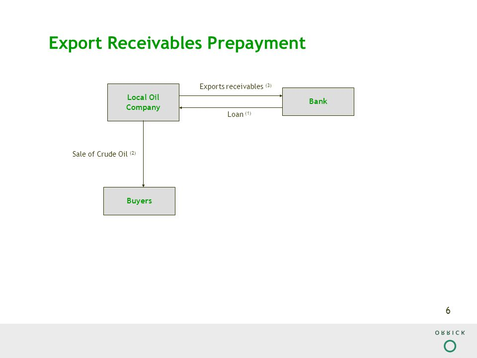 7 Export Receivables Prepayment (legends) 1)The Bank will make a Loan to the Local Oil Company 2)Under Export Sales Agreements the Local Oil Company will export crude oil to the Buyers 3)The Local Oil Company will transfer to the Bank the export receivables generated or to be generated by the sale of Crude Oil