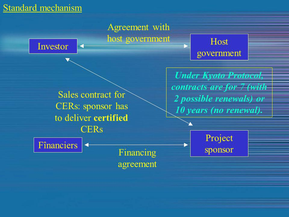 Standard mechanism Investor Host government Project sponsor Fînanciers Agreement with host government Financing agreement Sales contract for CERs: sponsor has to deliver certified CERs Under Kyoto Protocol, contracts are for 7 (with 2 possible renewals) or 10 years (no renewal).