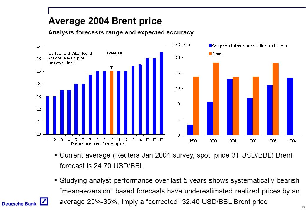 15 Average 2004 Brent price Analysts forecasts range and expected accuracy  Current average (Reuters Jan 2004 survey, spot price 31 USD/BBL) Brent forecast is 24.70 USD/BBL  Studying analyst performance over last 5 years shows systematically bearish mean-reversion based forecasts have underestimated realized prices by an average 25%-35%, imply a corrected 32.40 USD/BBL Brent price
