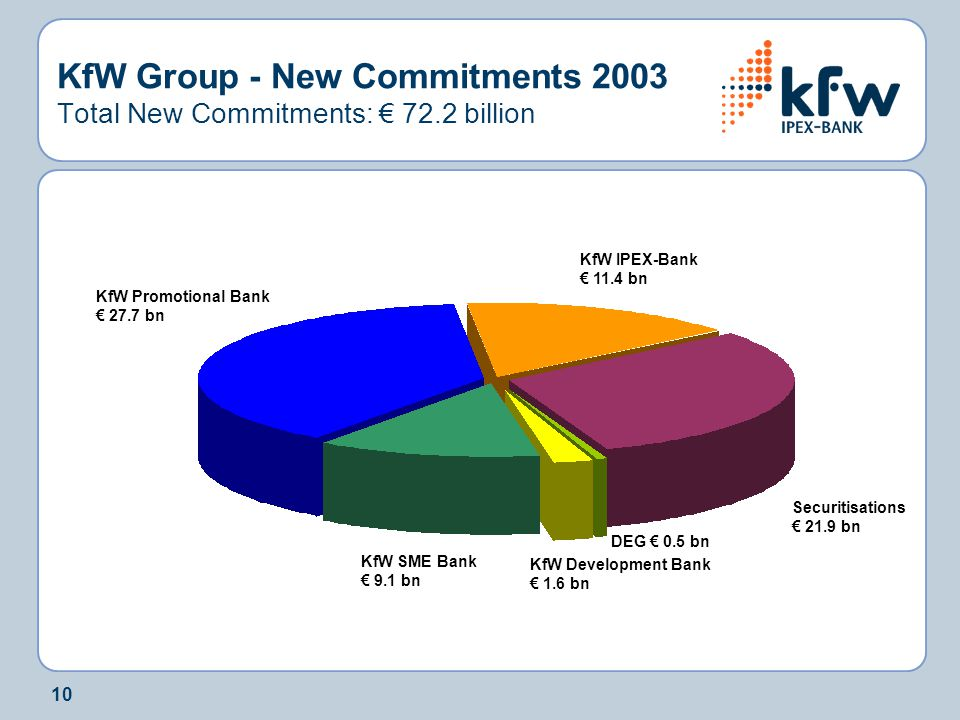 10 KfW Group - New Commitments 2003 Total New Commitments: € 72.2 billion KfW Promotional Bank € 27.7 bn KfW Development Bank € 1.6 bn KfW IPEX-Bank €