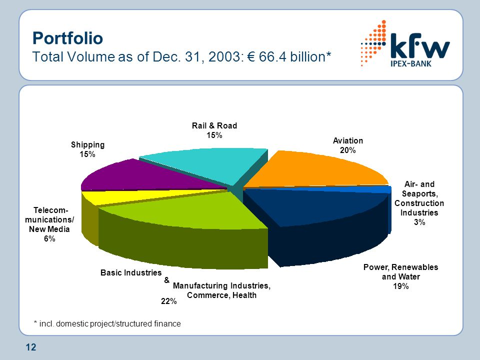 12 Portfolio Total Volume as of Dec. 31, 2003: € 66.4 billion* * incl. domestic project/structured finance Rail & Road 15% Power, Renewables and Water