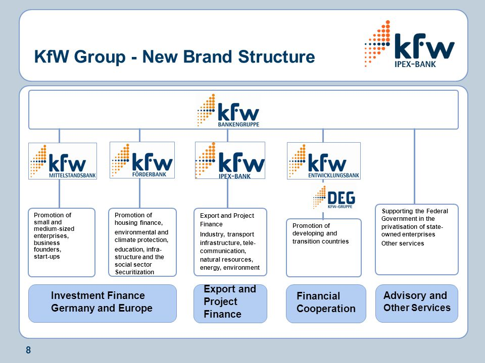 8 KfW Group - New Brand Structure Investment Finance Germany and Europe Financial Cooperation Export and Project Finance Advisory and Other Services P