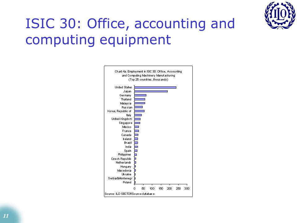 11 ISIC 30: Office, accounting and computing equipment