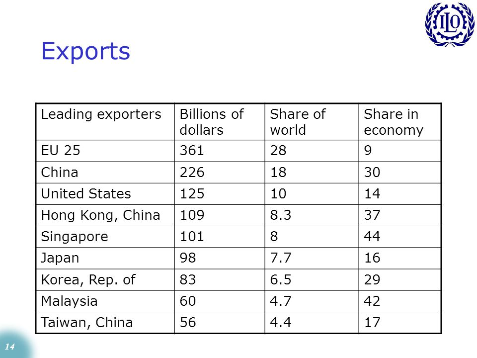 14 Exports Leading exportersBillions of dollars Share of world Share in economy EU 25361289 China2261830 United States1251014 Hong Kong, China1098.337 Singapore101844 Japan987.716 Korea, Rep.