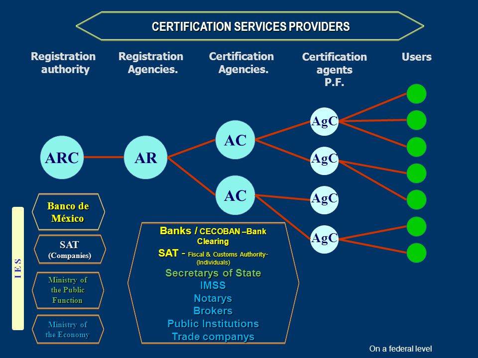 Registration authority Users Registration Agencies.