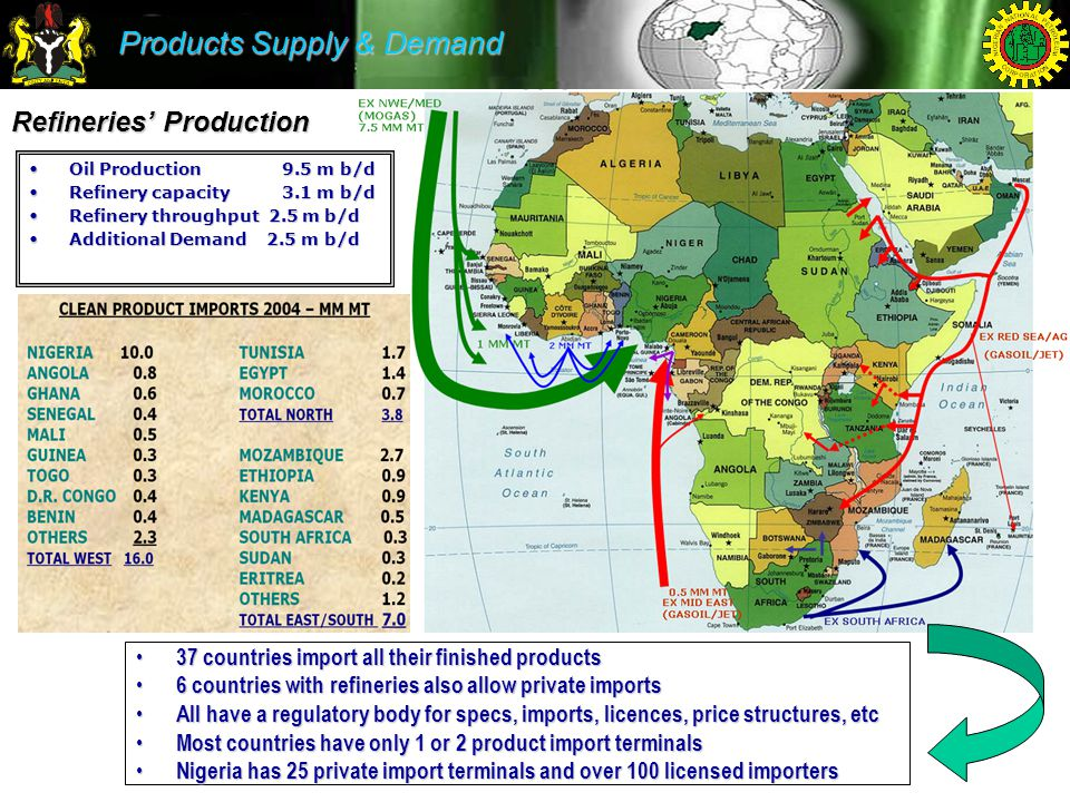 Products Supply & Demand 37 countries import all their finished products 37 countries import all their finished products 6 countries with refineries also allow private imports 6 countries with refineries also allow private imports All have a regulatory body for specs, imports, licences, price structures, etc All have a regulatory body for specs, imports, licences, price structures, etc Most countries have only 1 or 2 product import terminals Most countries have only 1 or 2 product import terminals Nigeria has 25 private import terminals and over 100 licensed importers Nigeria has 25 private import terminals and over 100 licensed importers Oil Production 9.5 m b/dOil Production 9.5 m b/d Refinery capacity 3.1 m b/dRefinery capacity 3.1 m b/d Refinery throughput 2.5 m b/dRefinery throughput 2.5 m b/d Additional Demand 2.5 m b/dAdditional Demand 2.5 m b/d Refineries' Production