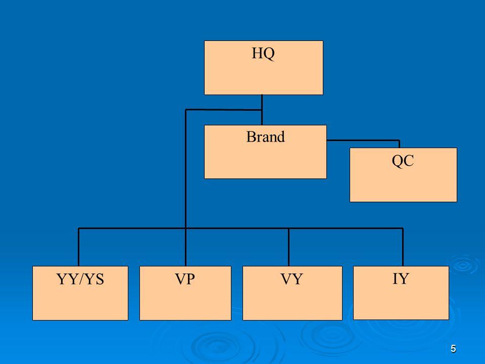 5 HQ Brand QC YY/YSVPVY IY
