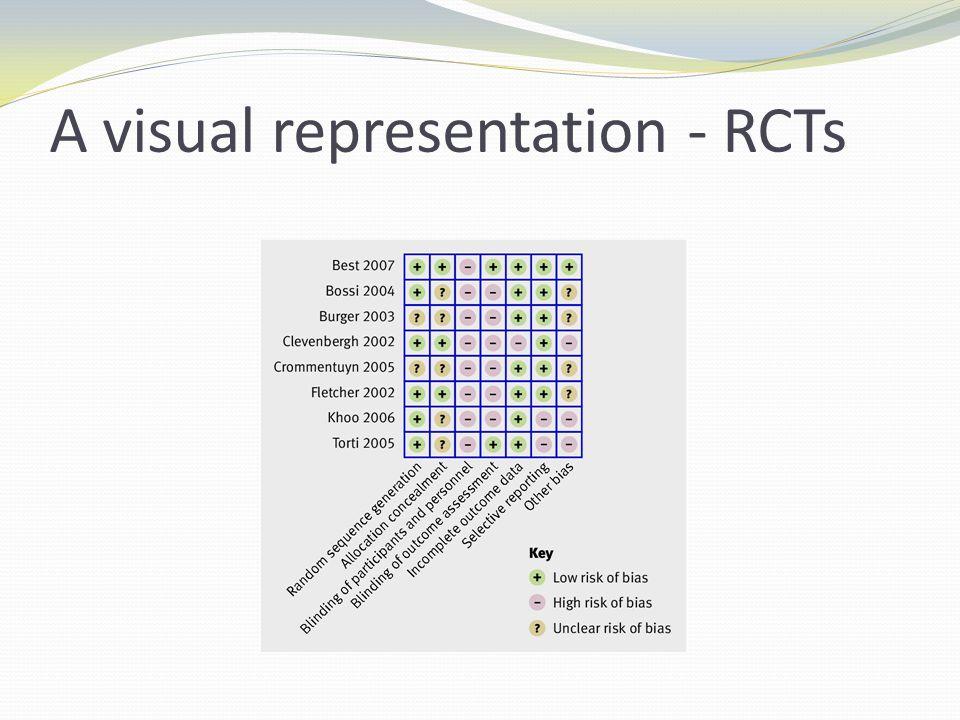 A visual representation - RCTs